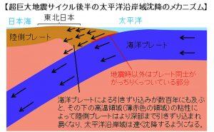 プレスリリース:東北地方太平洋沿岸域が沈降するメカニズムを解明 -超巨大地震サイクル後半の沈降速度の増加-